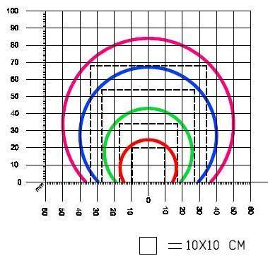 На данном графике указаны размеры продуктов, которые может