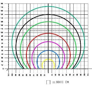 На данном графике указаны размеры продуктов, которые может упаковывать каждая из версий машины AT/A.